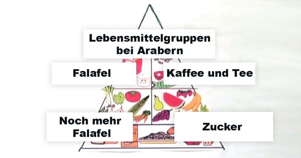 Noktara - Lebensmittelgruppen bei Arabern