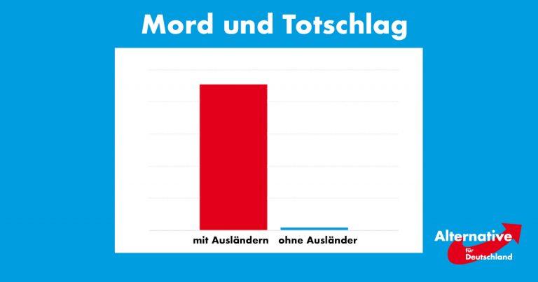 Noktara - AfD-Studie besagt - Ohne Ausländer keine Verbrechen mehr in Deutschland